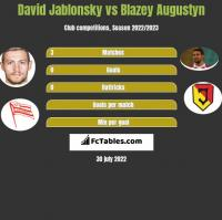 David Jablonsky vs Blazey Augustyn h2h player stats