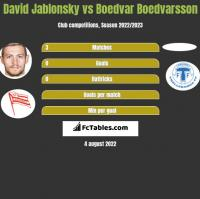 David Jablonsky vs Boedvar Boedvarsson h2h player stats