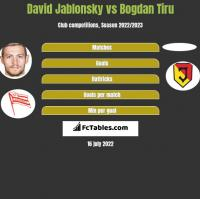 David Jablonsky vs Bogdan Tiru h2h player stats