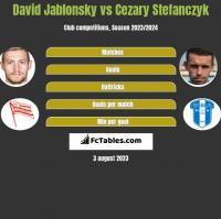 David Jablonsky vs Cezary Stefanczyk h2h player stats