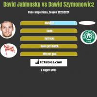 David Jablonsky vs Dawid Szymonowicz h2h player stats