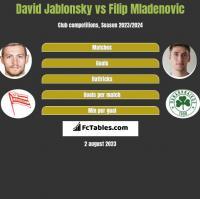 David Jablonsky vs Filip Mladenović h2h player stats