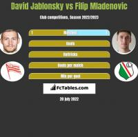 David Jablonsky vs Filip Mladenovic h2h player stats