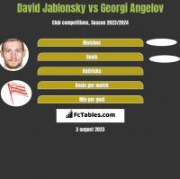 David Jablonsky vs Georgi Angelov h2h player stats
