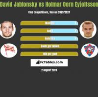 David Jablonsky vs Holmar Oern Eyjolfsson h2h player stats