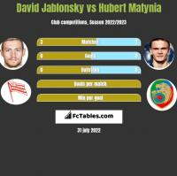 David Jablonsky vs Hubert Matynia h2h player stats