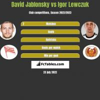 David Jablonsky vs Igor Lewczuk h2h player stats