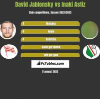 David Jablonsky vs Inaki Astiz h2h player stats