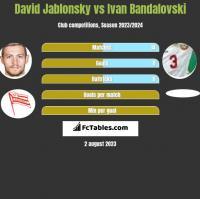 David Jablonsky vs Ivan Bandalovski h2h player stats
