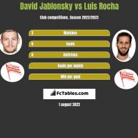 David Jablonsky vs Luis Rocha h2h player stats