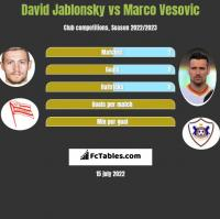 David Jablonsky vs Marco Vesovic h2h player stats