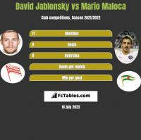 David Jablonsky vs Mario Maloca h2h player stats