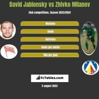 David Jablonsky vs Zhivko Milanov h2h player stats