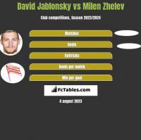 David Jablonsky vs Milen Zhelev h2h player stats