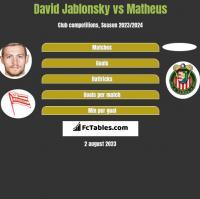 David Jablonsky vs Matheus h2h player stats