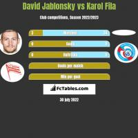 David Jablonsky vs Karol Fila h2h player stats