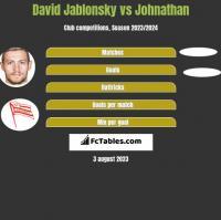 David Jablonsky vs Johnathan h2h player stats