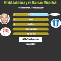 David Jablonsky vs Damian Michalski h2h player stats