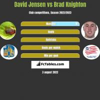 David Jensen vs Brad Knighton h2h player stats