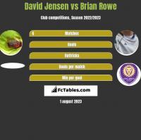 David Jensen vs Brian Rowe h2h player stats
