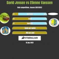 David Jensen vs Etienne Vaessen h2h player stats