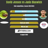 David Jensen vs Janis Blaswich h2h player stats
