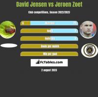 David Jensen vs Jeroen Zoet h2h player stats