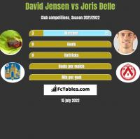 David Jensen vs Joris Delle h2h player stats