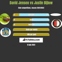 David Jensen vs Justin Bijlow h2h player stats