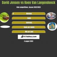 David Jensen vs Koen Van Langendonck h2h player stats