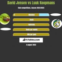 David Jensen vs Luuk Koopmans h2h player stats