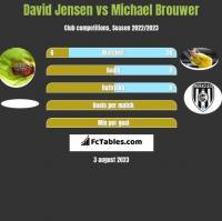 David Jensen vs Michael Brouwer h2h player stats