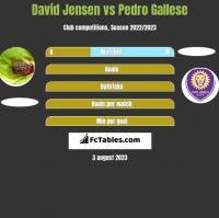 David Jensen vs Pedro Gallese h2h player stats
