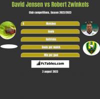 David Jensen vs Robert Zwinkels h2h player stats