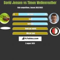 David Jensen vs Timon Wellenreuther h2h player stats