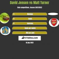 David Jensen vs Matt Turner h2h player stats