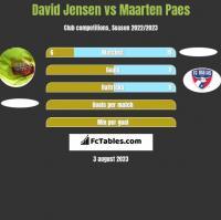 David Jensen vs Maarten Paes h2h player stats