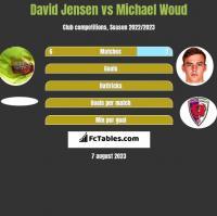 David Jensen vs Michael Woud h2h player stats