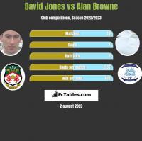 David Jones vs Alan Browne h2h player stats