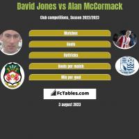 David Jones vs Alan McCormack h2h player stats