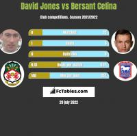 David Jones vs Bersant Celina h2h player stats