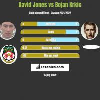 David Jones vs Bojan Krkic h2h player stats