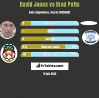 David Jones vs Brad Potts h2h player stats
