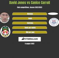 David Jones vs Canice Carroll h2h player stats