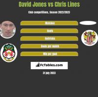 David Jones vs Chris Lines h2h player stats