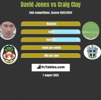 David Jones vs Craig Clay h2h player stats