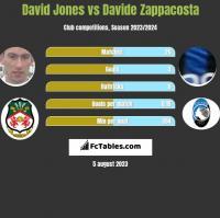 David Jones vs Davide Zappacosta h2h player stats
