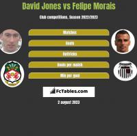 David Jones vs Felipe Morais h2h player stats