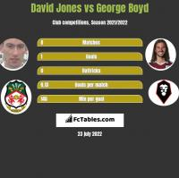 David Jones vs George Boyd h2h player stats