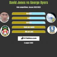 David Jones vs George Byers h2h player stats